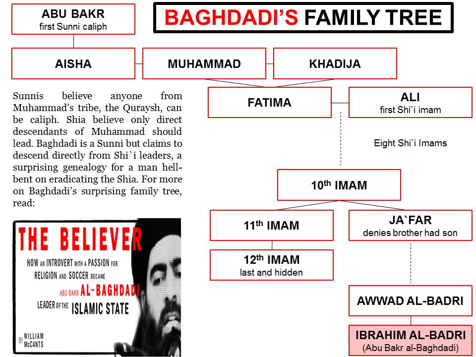 Baghdadi's family tree
